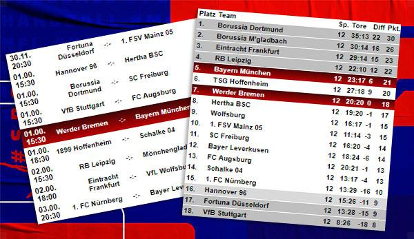 Bundesliga: 13th matchday at a glance: Table, schedule and